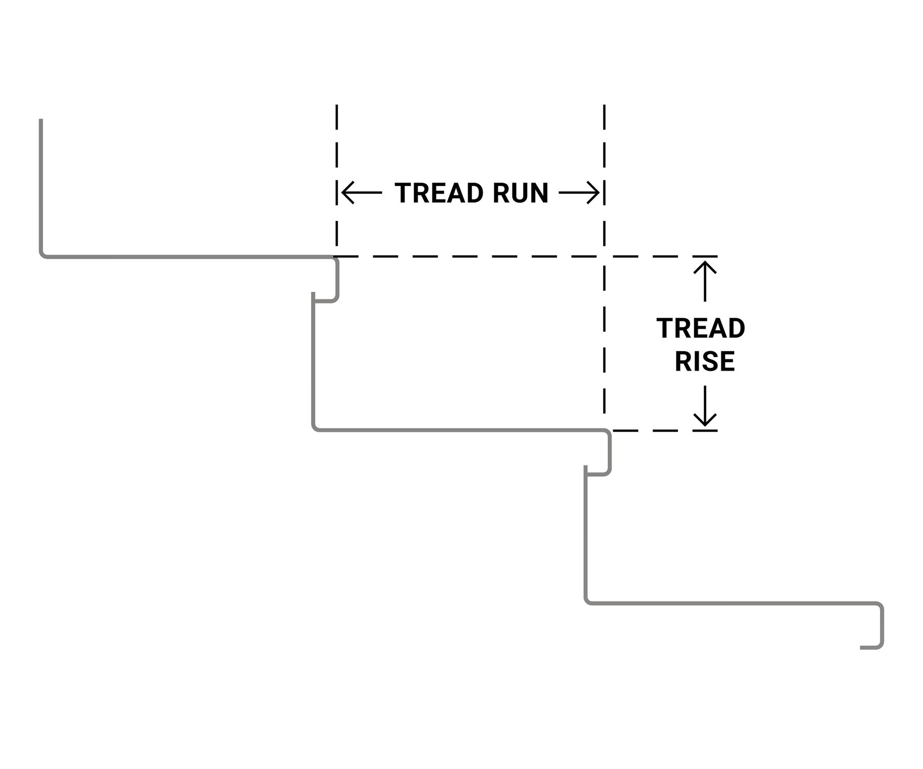 Stair Tread Rise & Run Diagram